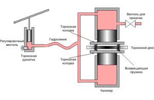 Схема роботы гидравлических тормозов