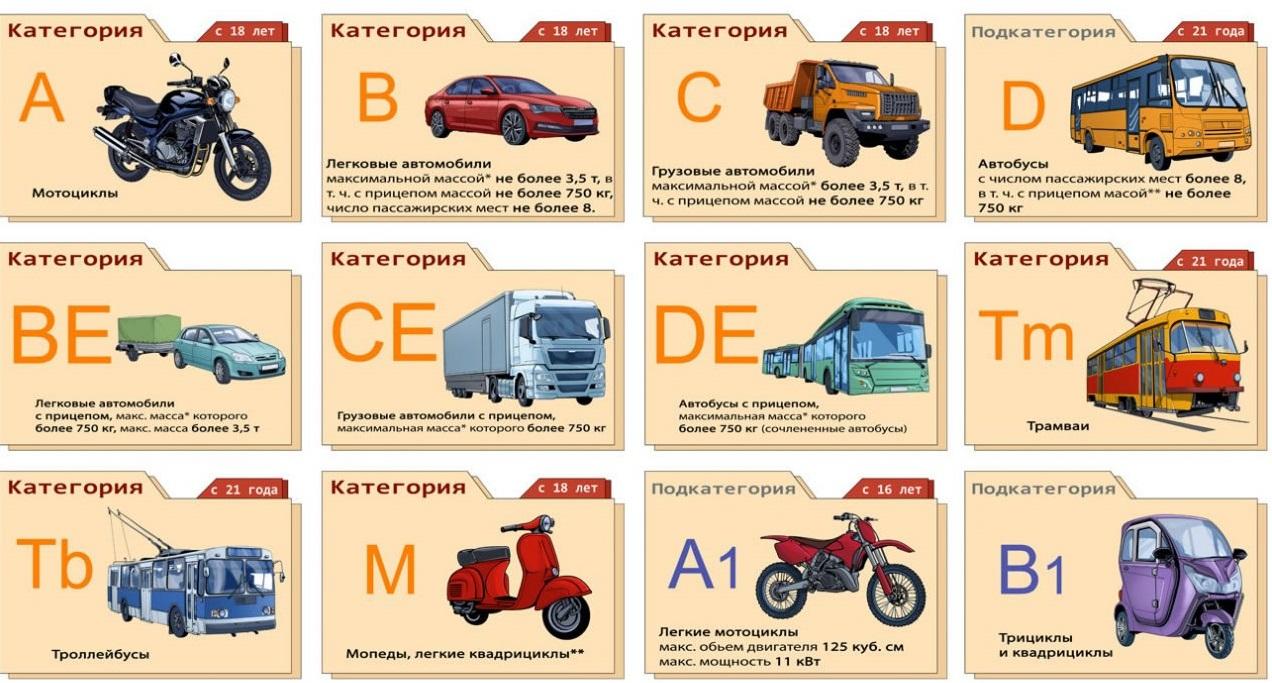 Категории водительских удостоверений
