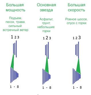 Основы переключения скоростей